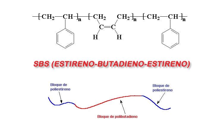 SBS Estireno Butadieno Estireno